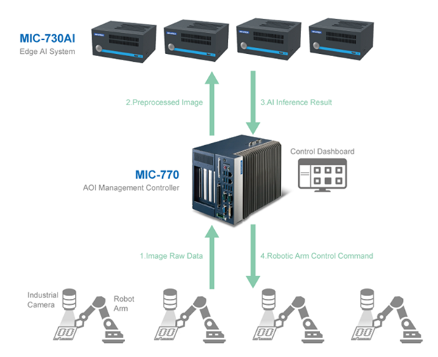 Advantech MIC-730AI